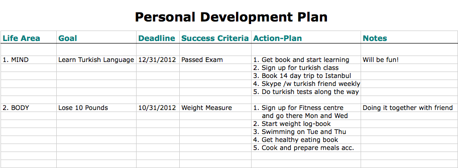 Personal Development Plan The Definitive Guide – Sample Personal Action Plan
