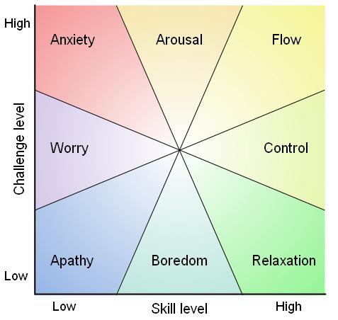 Flow Dimensions